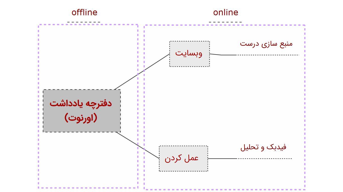 نقشه اداره نوشته های وبسایت من